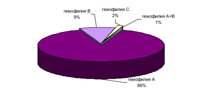 Классификация гемофилии