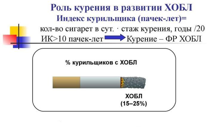 Как рассчитать индекс курильщика?
