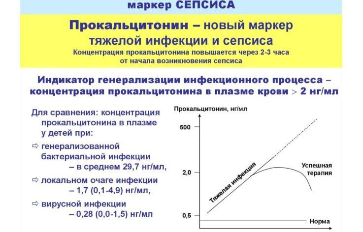 Расшифровка анализа